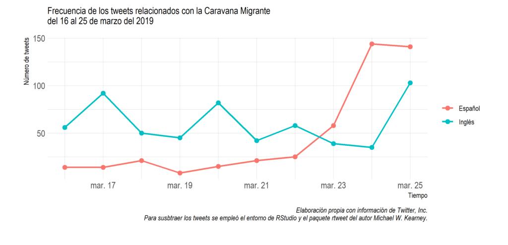 gráfica tweets caravanas migrantes