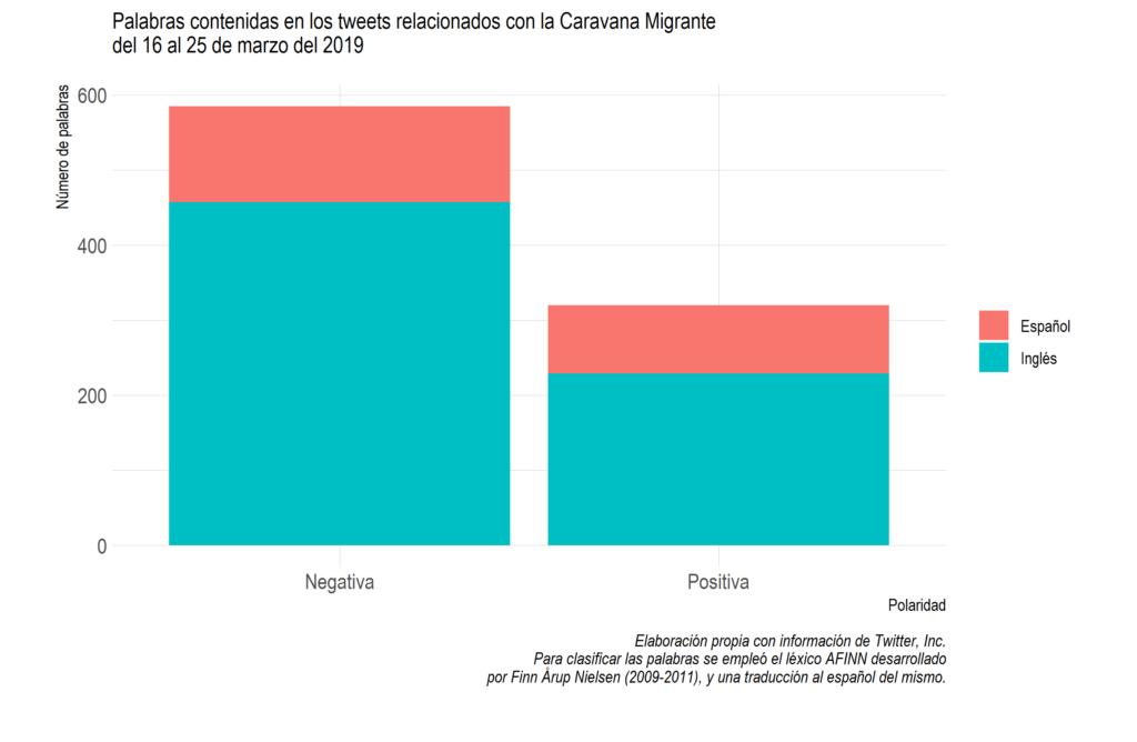 Grafica palabras en twitter sobre caravanas migrantes